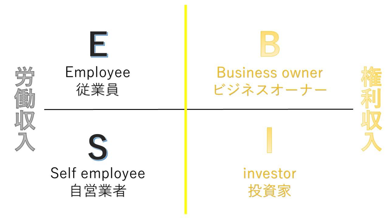 お金持ちになるのは、ビジネスオーナーになるか、投資家になるか、しか選択肢はない